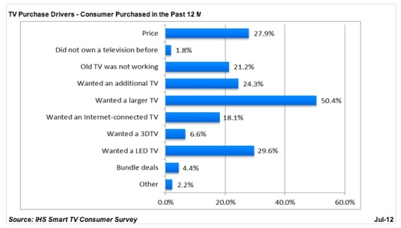 ihs smart tv survey 2