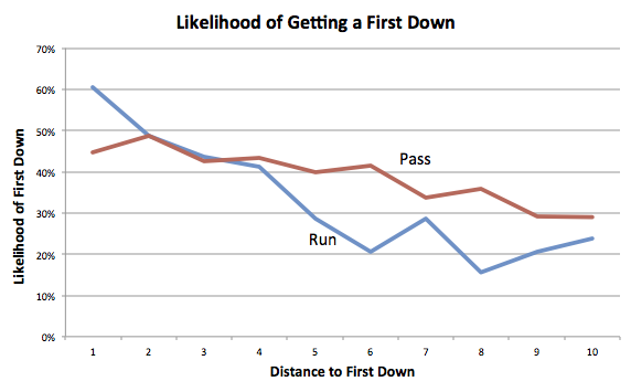 From the blog. One of countless analyses available with the data set.