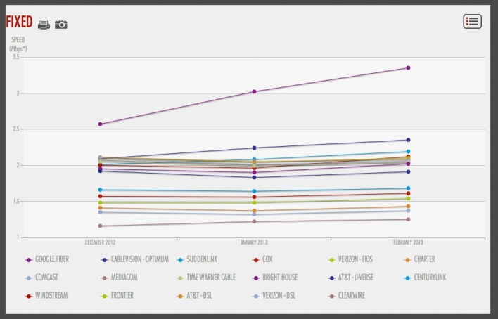 netflix speed index usa