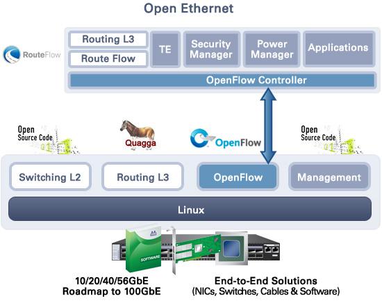 open_ethernet