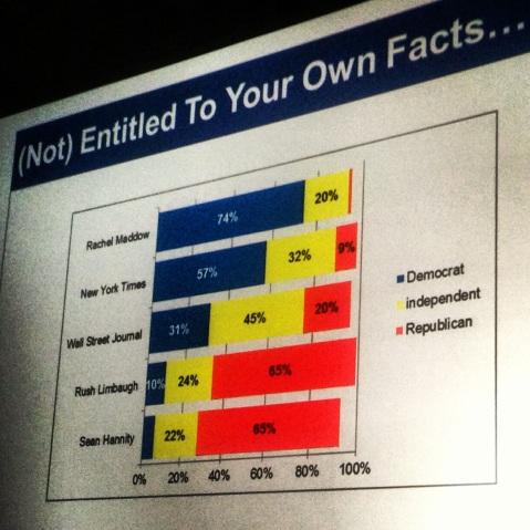 Nate Silver polarization politics news crowdsourced Twitter verifciation