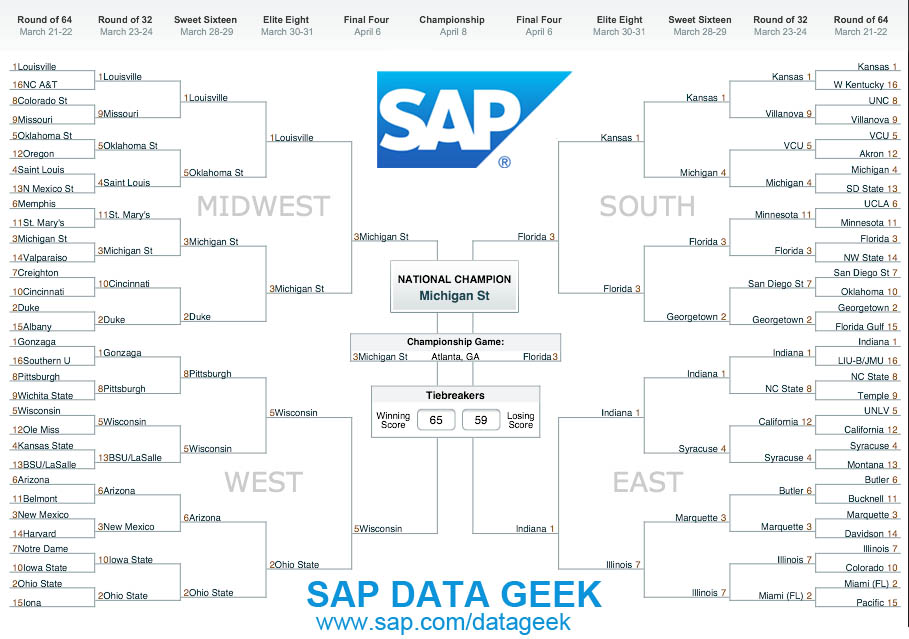 SAP's mid-seed-heavy bracket