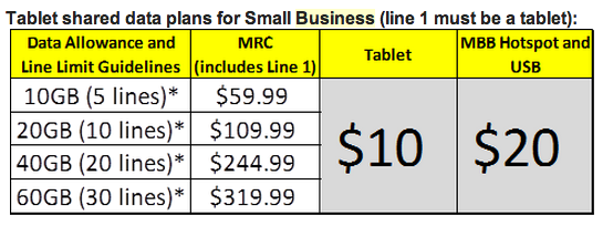 Sprint business share plans tablet