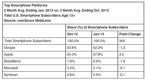 ComScore smartphone OS US