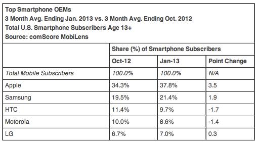 ComScore OEM smartphone US
