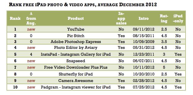 iPad photo apps Suite 48