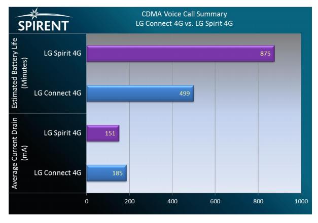 Spirent VoLTE round 2 CDMA