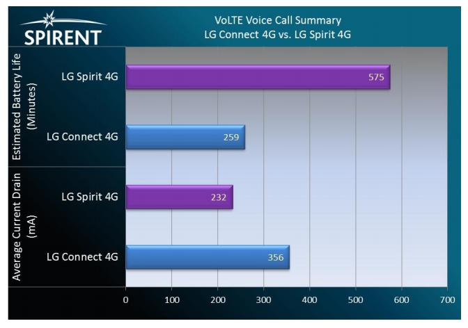 Spirent VoLTE round 2 LTE
