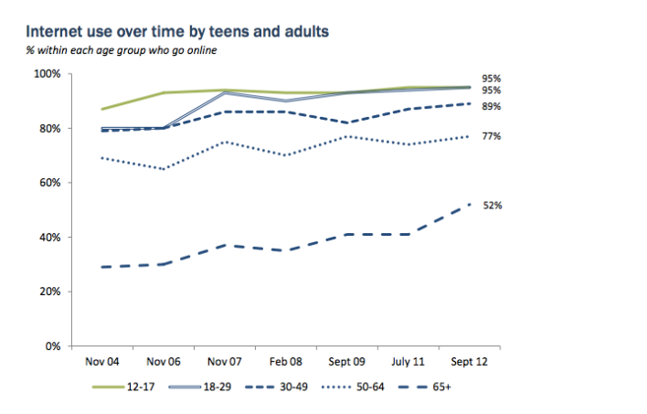 Pew adult internet teenagers consumption mobile
