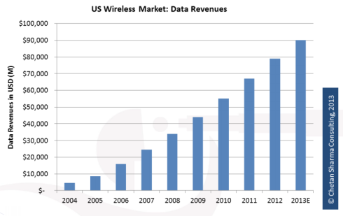 Sharma Q4 2012 data revenues