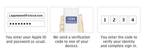 Apple two-factor authentication Apple ID