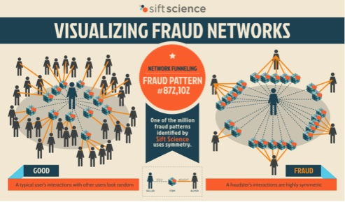 Network funneling is one of the million fraud patterns identified by Sift Science, which uses symmetry to detect when a fraudster is funneling money through a large network of accounts.