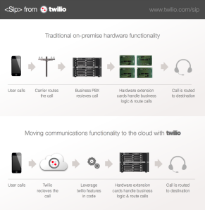SIP from Twilio graphic