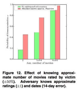 From the Netflix paper.  Source: University of Texas
