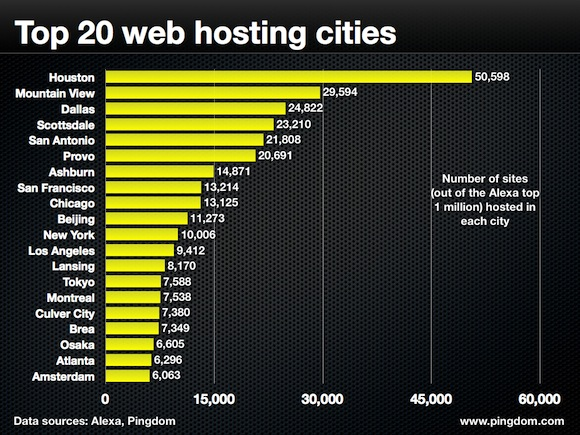 top-20-web-hosting-cities-pingdom