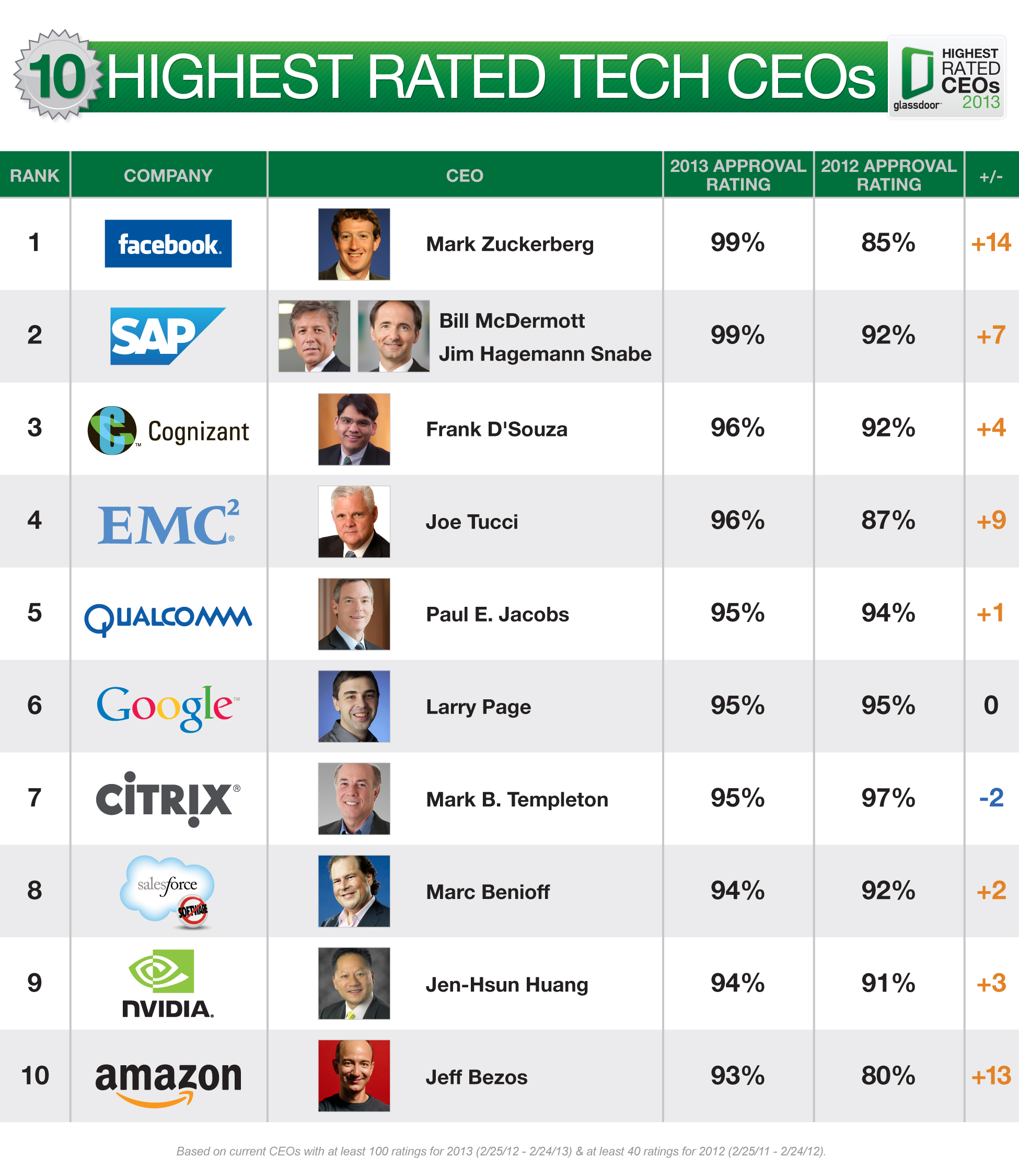 Glassdoor Top 10 tech CEOs 2013