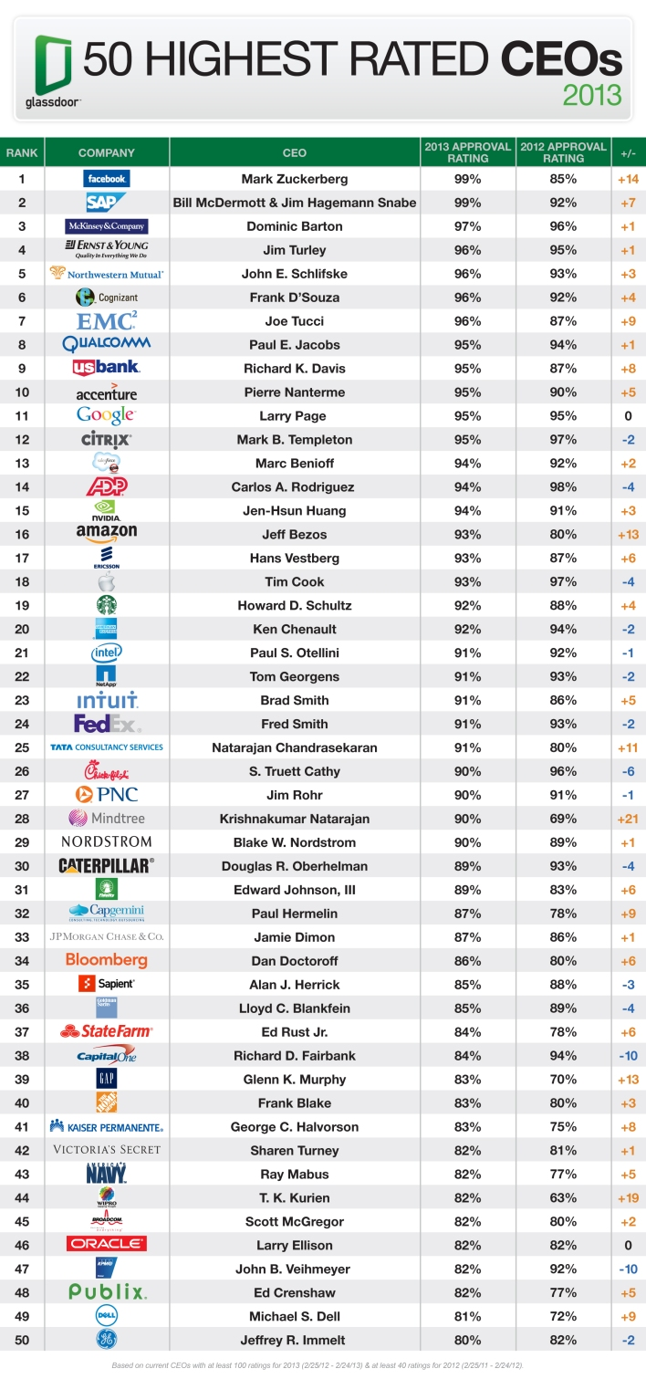 Glassdoor Top 50 2013