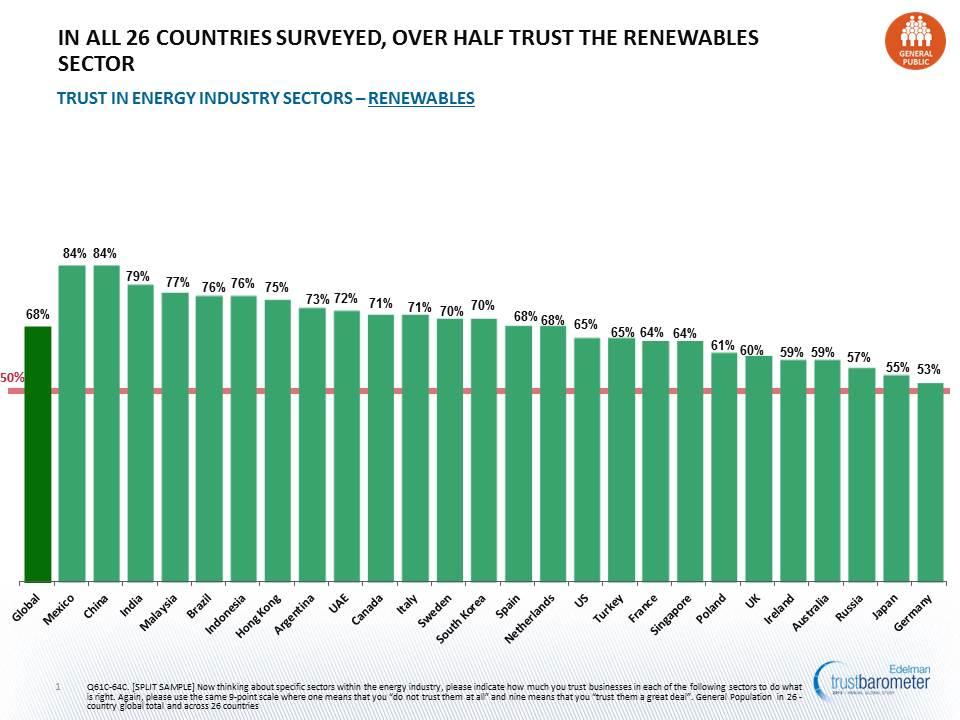 Trust in Renewables