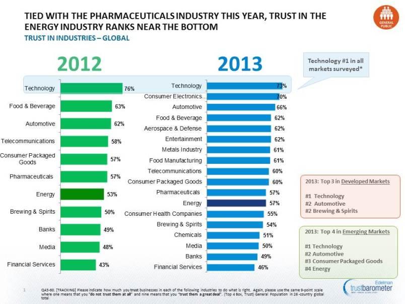 Trust in Tech vs Energy
