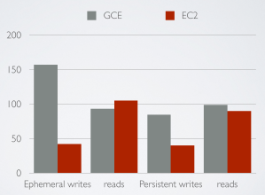 GCE vs. EC2: Read/write speeds