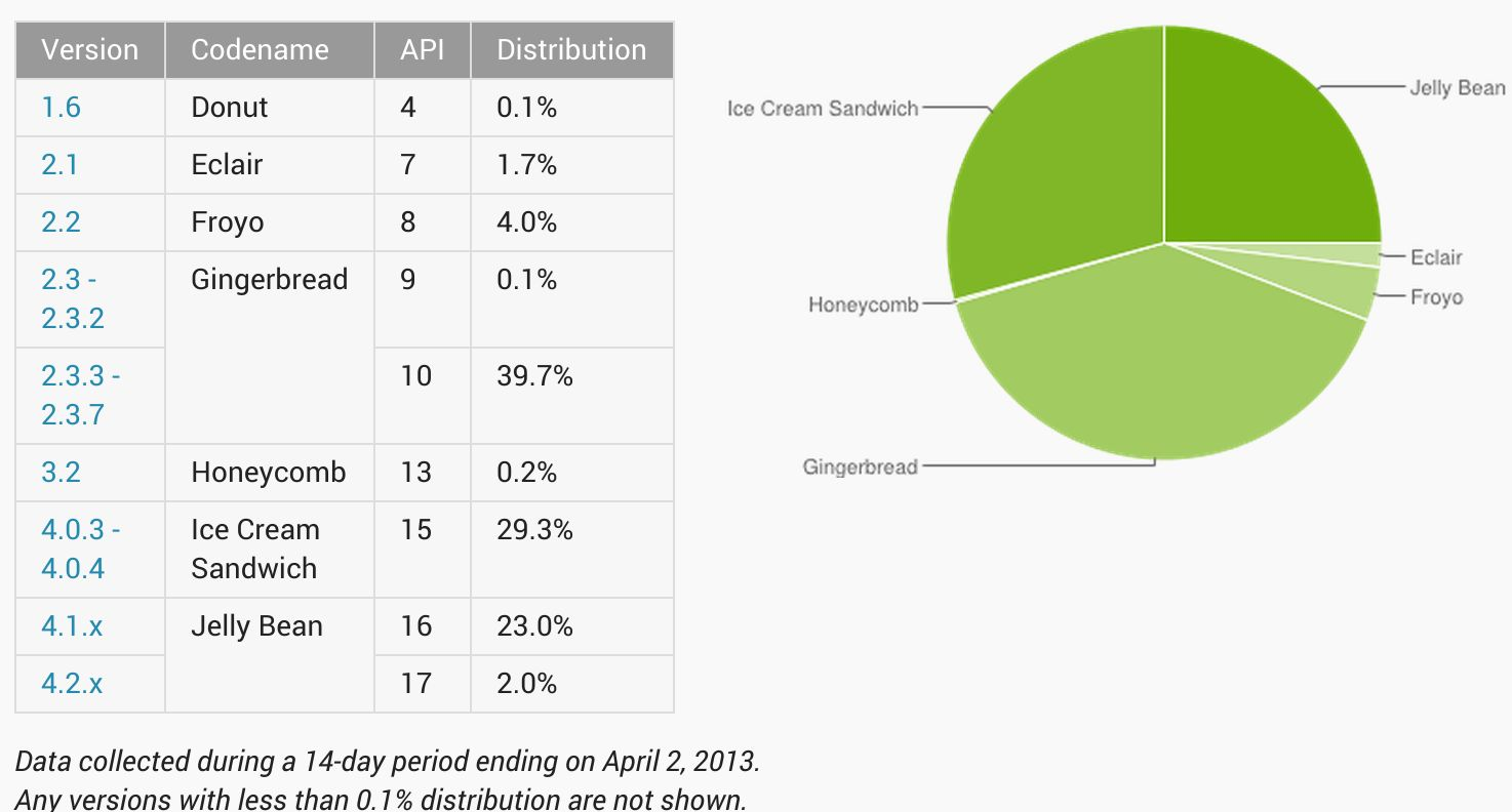Android dashboard April 2013