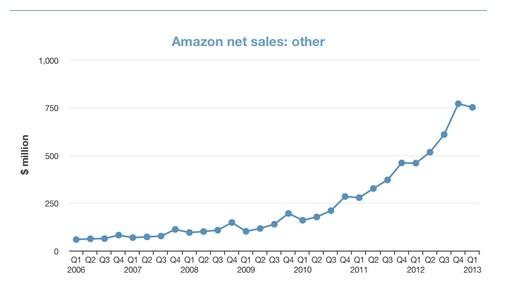 Amazon Web Services net sales.