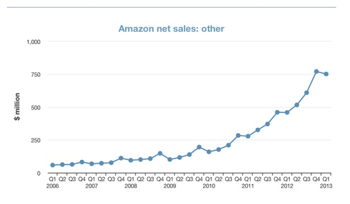 Amazon Web Services net sales.