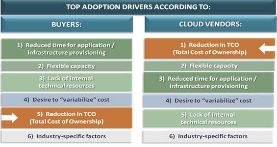 Cloud Connect 2012 Enterprise Cloud Adoption Survey