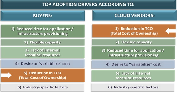 Cloud Connect 2012 Enterprise Cloud Adoption Survey