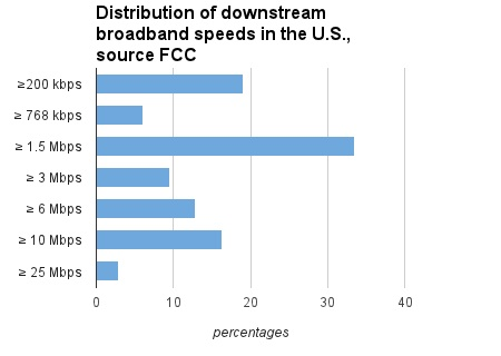 This chart measures both wireless and wireline speeds as of Dec. 2011.