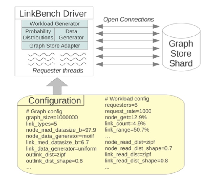 linkbench copy