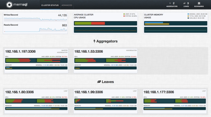 MemSQL Watch dashboard