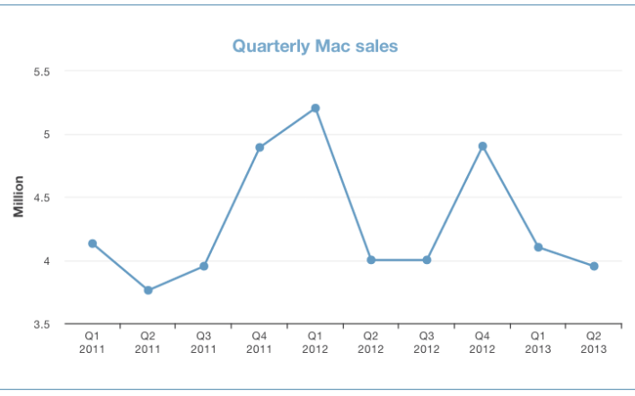 Quarterly Mac sales