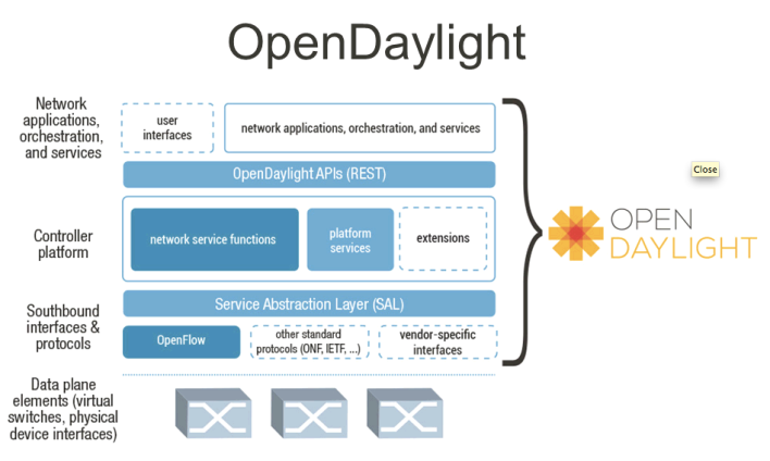 Elements of the OpenDaylight Project