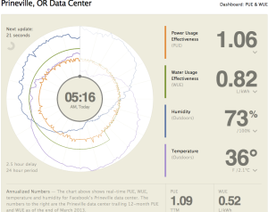Facebook's Power Usage Efficiency (PUE) and Water Usage Efficiency (WUE) dashboard