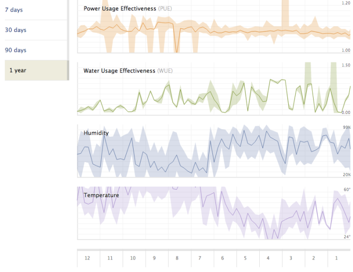 Facebook's Power Use Efficiency (PUE) and Water Use Efficiency (WUE) dashboards