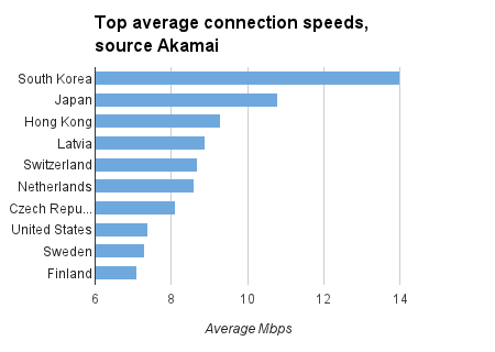 top average connection speeds by country