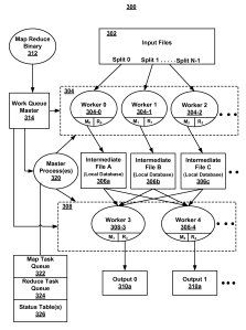 One of the drawings from Google's first MapReduce patent.