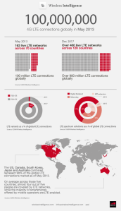 Wireless Intelligence May 2013 LTE Infographic