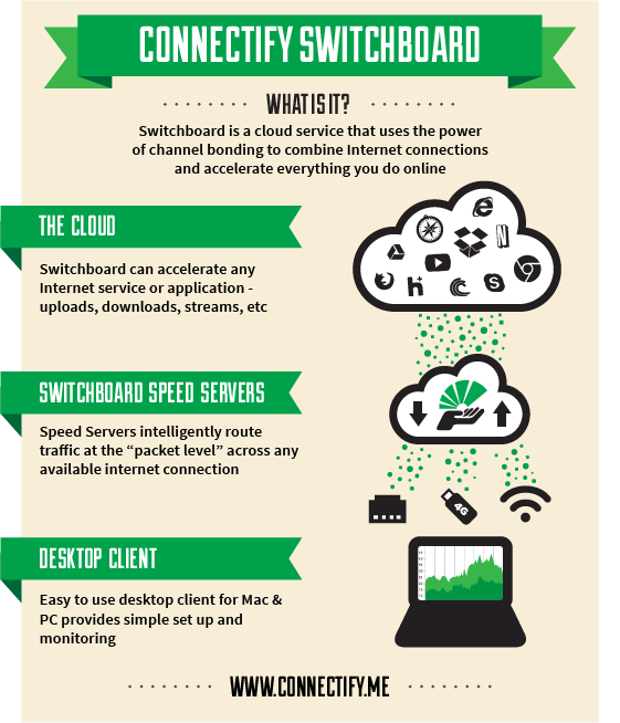 Connectify Switchboard graphic