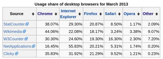 March 2013 desktop browser share