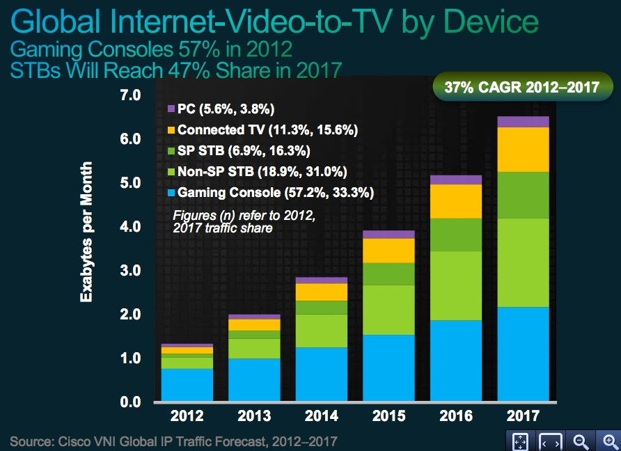 cisco tv streaming devices forecast