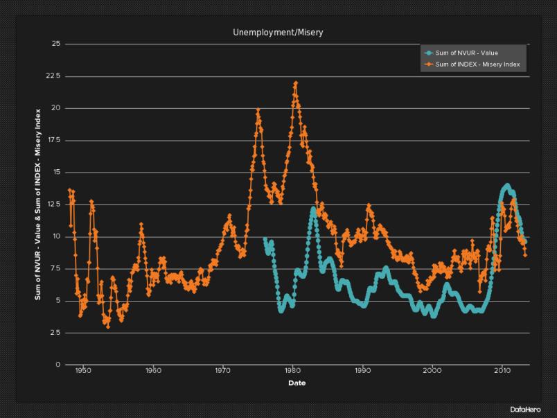 DataHero UnemploymentMisery