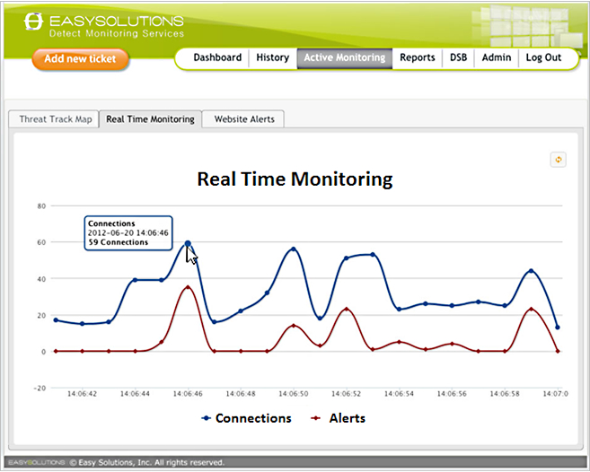 The dashboard on Easy Solutions' Detect Monitoring Service