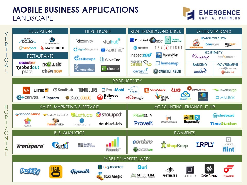Emergence Mobile Business Apps Landscape