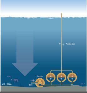 underwater-turbine