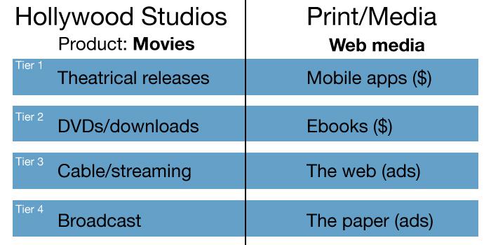 Hollywood-vs-print-media