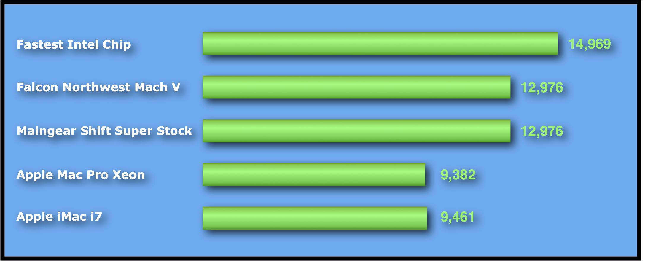 Intel PassMark CPU Mark Scores