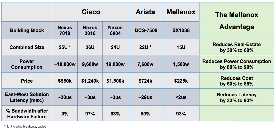 Mellanox switch chart