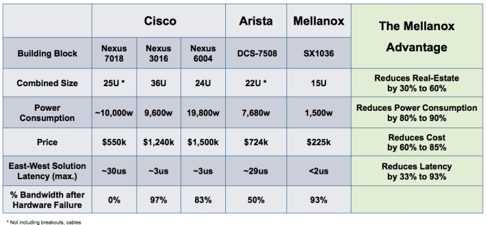 Mellanox switch chart